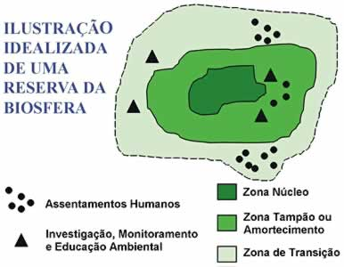 Zoneamento de uma Reserva da Biosfera